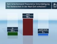 ZDF-Politbarometer März II 2015