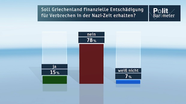 Photo of ZDF-Politbarometer März II 2015