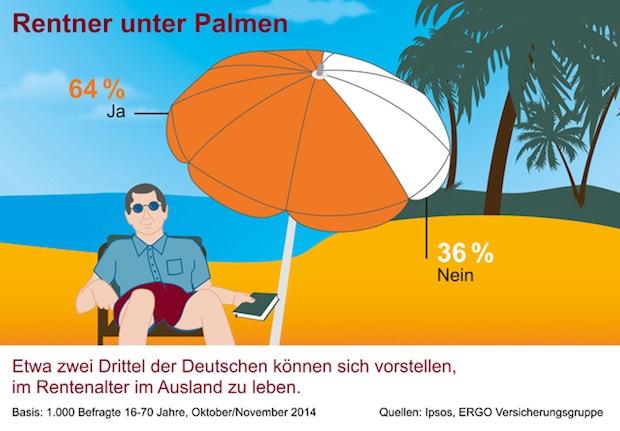 Photo of Altersruhesitz im Ausland: Was heißt das für die Rente?