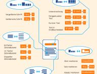 Die besten Word Shortcuts in einer Infografik zusammengefasst