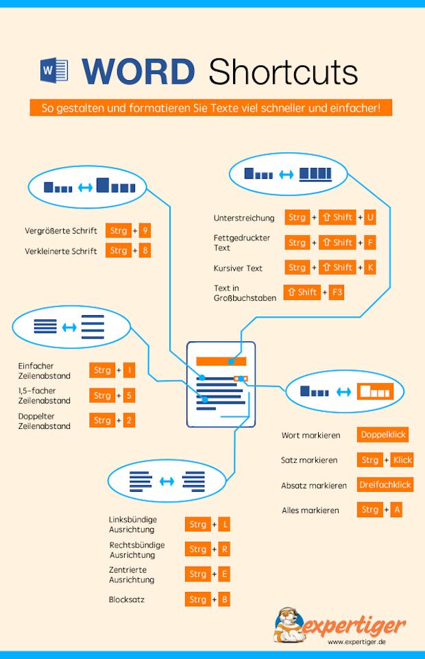 Photo of Die besten Word Shortcuts in einer Infografik zusammengefasst
