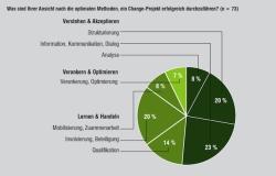 Optimale Methoden, um ein Change-Projekt erfolgreich durchzuführen