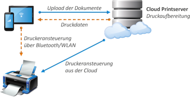 Mobiles Drucken über Cloud Server - Quelle: PresseBox
