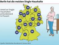Anteil der Single-Haushalte liegt bei 40 Prozent