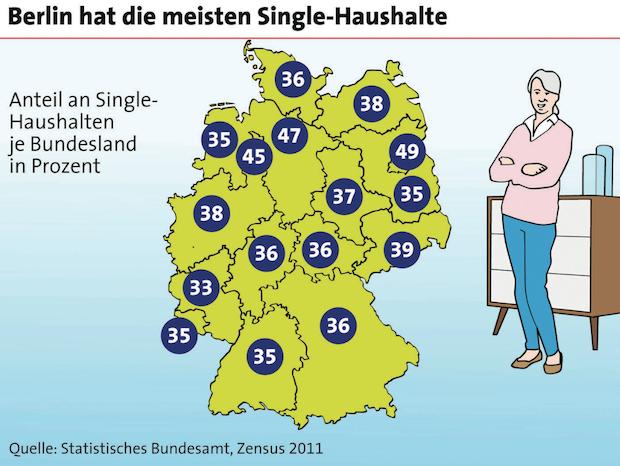Photo of Anteil der Single-Haushalte liegt bei 40 Prozent