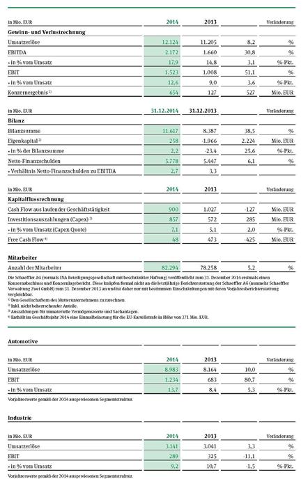 Bild von Schaeffler steigert Umsatz um mehr als 8%