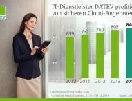 DATEV profitiert von sicheren Cloud-Angeboten