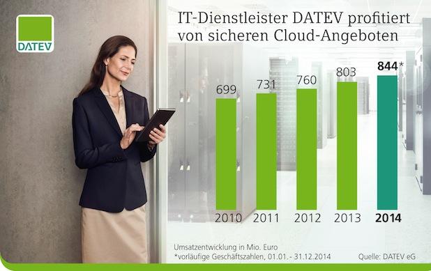 Bild von DATEV profitiert von sicheren Cloud-Angeboten