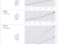 Frankfurter Haus- und Wohnungspreise bleiben nahezu konstant