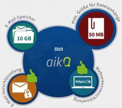 Grafik zum Test: E-Mail-Dienst aikQ Mail