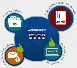 Grafik zum Test: E-Mail-Dienst eclipso - Quelle: PSW Group
