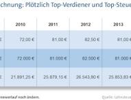Schweizer Franken steigt – deutscher Fiskus verdient