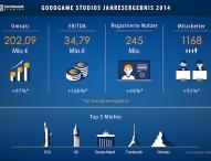Goodgame Studios verzeichnet deutliches Umsatz- und Ergebniswachstum