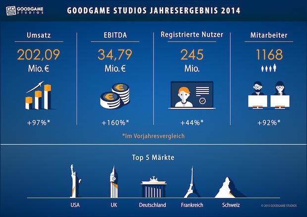 Bild von Goodgame Studios verzeichnet deutliches Umsatz- und Ergebniswachstum