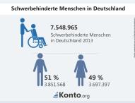 Geldanlage: Kaum Chancen für Behinderte