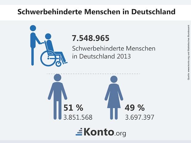 Bild von Geldanlage: Kaum Chancen für Behinderte
