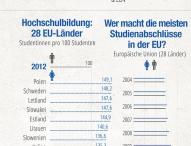 Bildungsabschlüsse, Teilzeitstellen und Beschäftigungsquoten in Europa