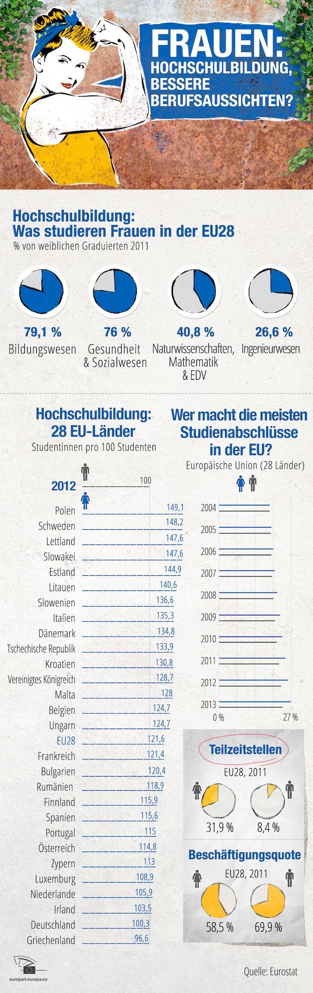 Bild von Bildungsabschlüsse, Teilzeitstellen und Beschäftigungsquoten in Europa