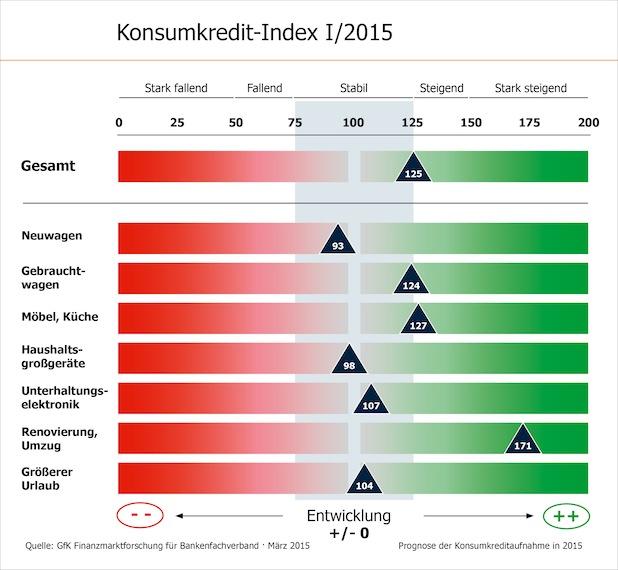 Photo of Konsumkredit-Index: Verbraucher planen mehr Renovierungen per Kredit