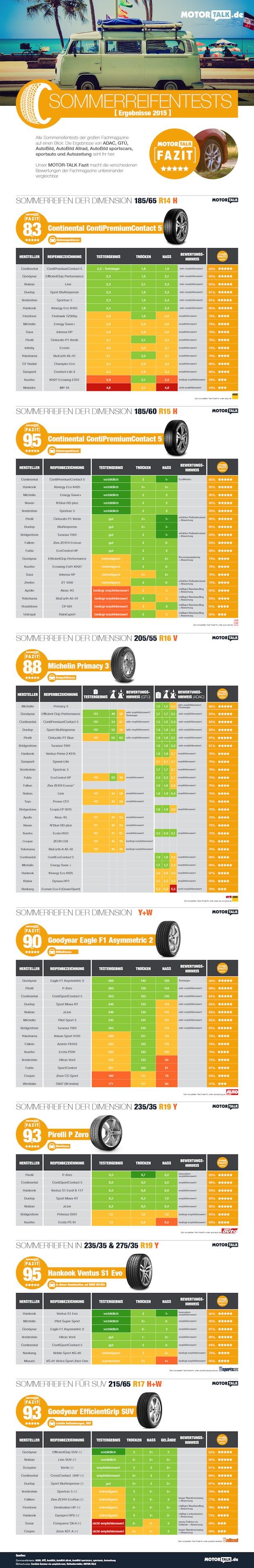 Bild von Motor-Talk zeigt alle Sommerreifentests in einer Übersicht