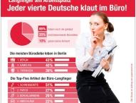 Papersmart GmbH Langfinger am Arbeitsplatz: Jeder vierte Deutsche klaut im Büro / Laut einer repräsentativen GfK-Umfrage haben 25 Prozent der Befragten schon mal was im Büro mitgehen lassen