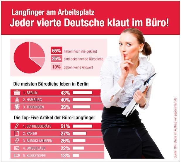 Photo of Papersmart GmbH Langfinger am Arbeitsplatz: Jeder vierte Deutsche klaut im Büro / Laut einer repräsentativen GfK-Umfrage haben 25 Prozent der Befragten schon mal was im Büro mitgehen lassen