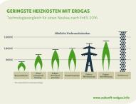 Zukunft Erdgas stellt Neubaukompass vor