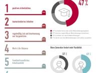 Motivationsfaktor Weiterbildung – Arbeitgeber geizen mit Entwicklungsmöglichkeiten