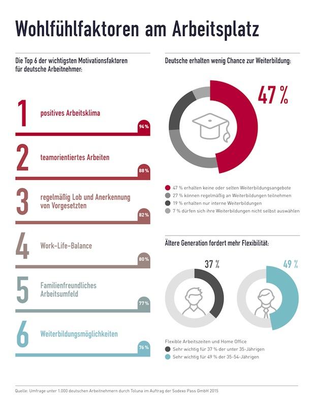 Photo of Motivationsfaktor Weiterbildung – Arbeitgeber geizen mit Entwicklungsmöglichkeiten
