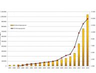 Carsharing in Deutschland: Millionengrenze geknackt