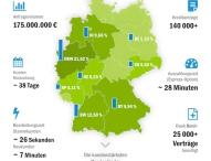 Vexcash: erster deutscher Kurzzeitkredit Anbieter in Zahlen