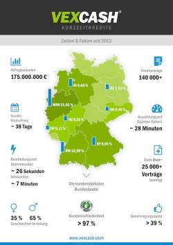 Vexcash Kurzzeitkredit: Zahlen seit 2012 Quelle: obs/Vexcash/Vexcash AG