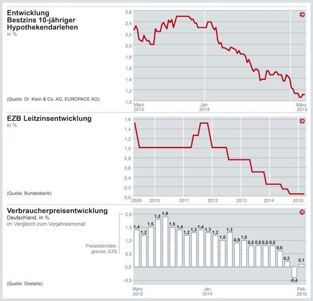 Photo of Günstige Baufinanzierungszinsen heute