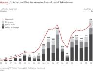 """Neue Ausgabe des """"Global Private Equity Report"""" von Bain"""