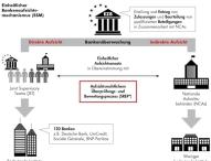 Verschärfte Regularien zwingen Banken zu strategischer Neuausrichtung
