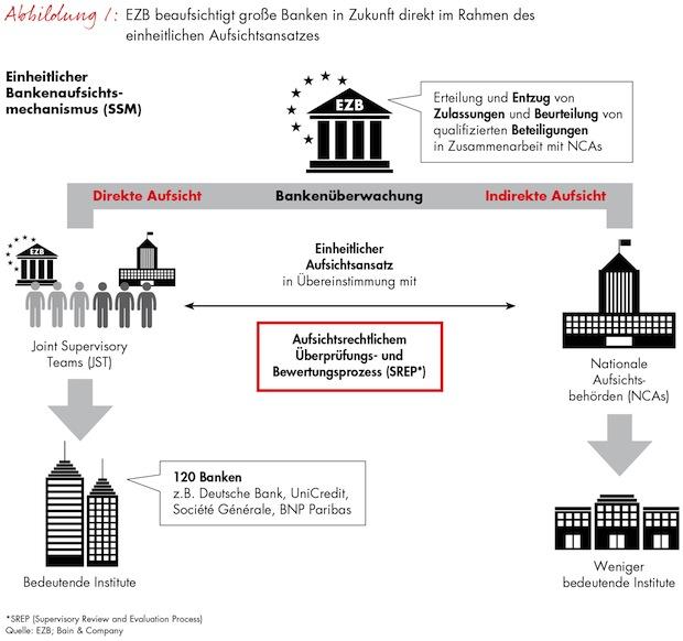 Photo of Verschärfte Regularien zwingen Banken zu strategischer Neuausrichtung