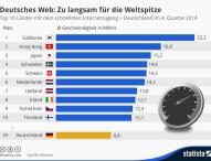 Anteil der Unternehmen mit Internetzugang ist gewachsen
