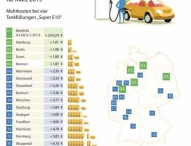 Kraftstoffpreise März 2015: Schluss mit günstig