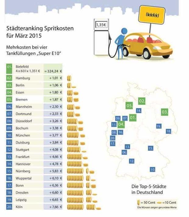 Photo of Kraftstoffpreise März 2015: Schluss mit günstig