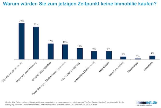 Photo of Eigentum – nein danke! Verlieren Immobilien an Attraktivität?