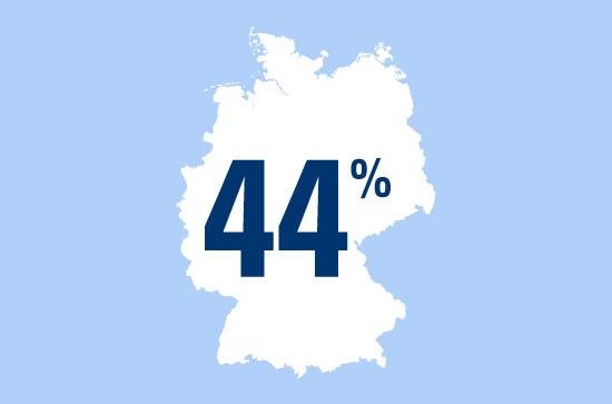 Photo of Zahl des Tages: 44 Prozent kaufen sich ein Fahrrad