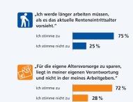 Deutschlands Arbeitnehmer arbeiten länger und sorgen vor