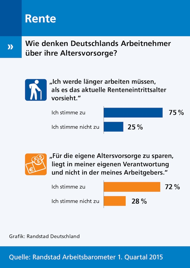 Photo of Deutschlands Arbeitnehmer arbeiten länger und sorgen vor