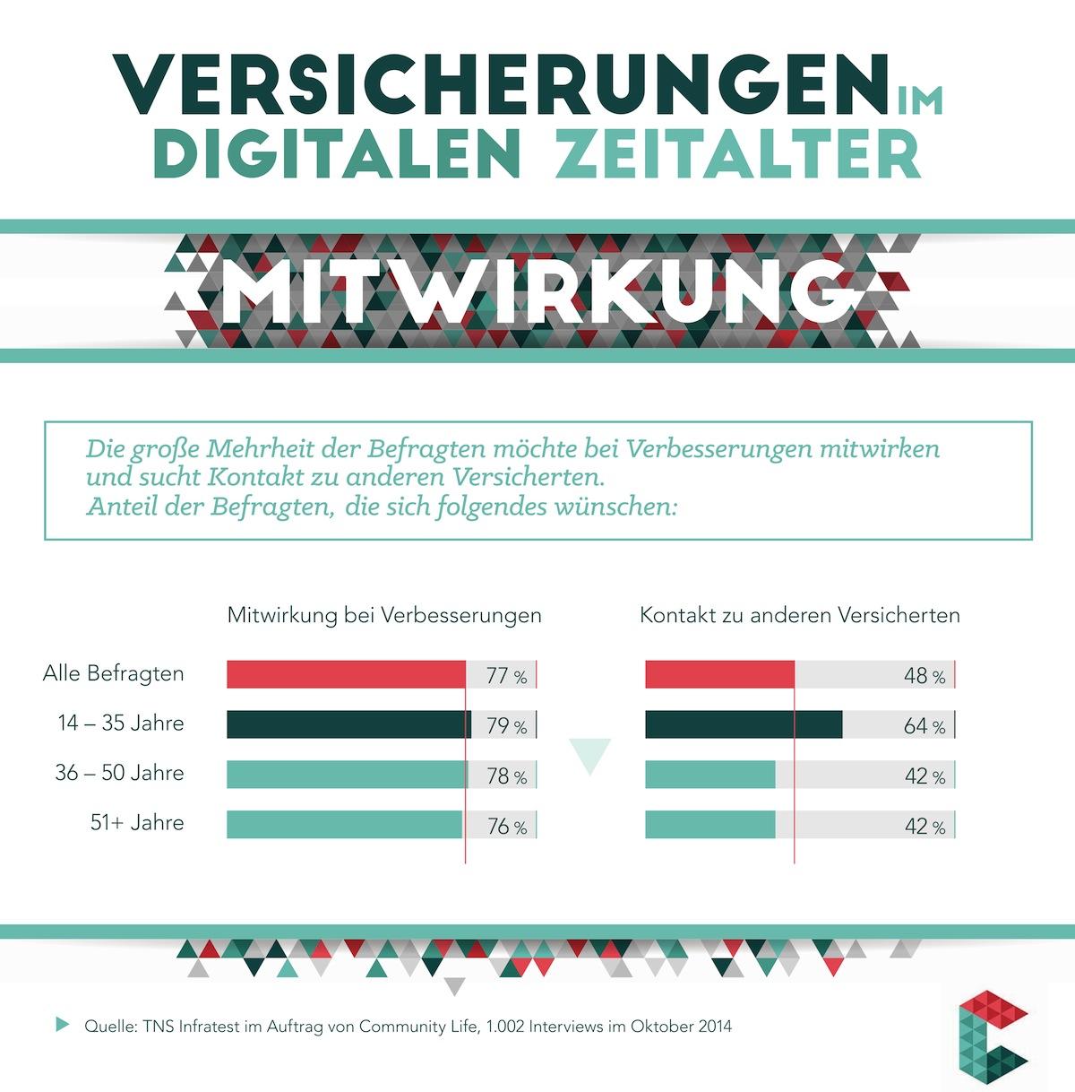 Photo of Bundesbürger fordern Mitsprache bei Versicherungsprodukten