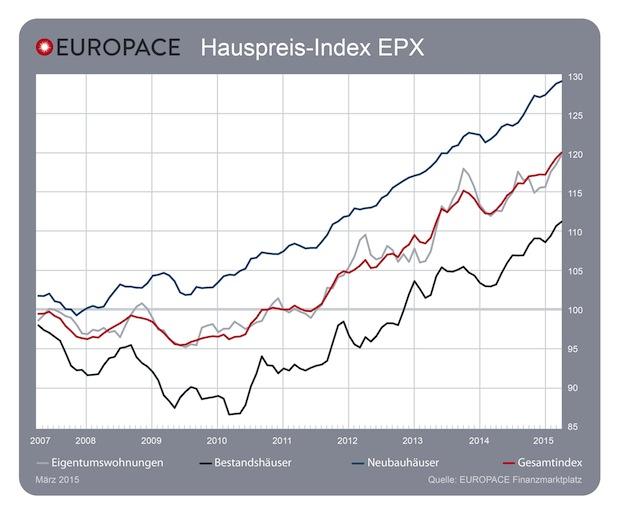 Bild von EUROPACE Hauspreis-Index EPX: Preise steigen kontinuierlich