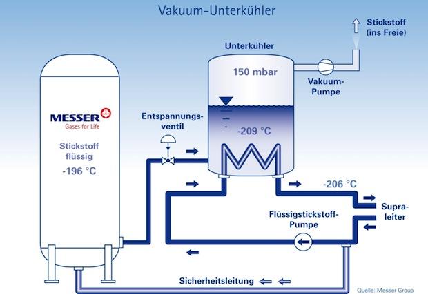 Photo of Neue Kühltechnologie ermöglicht nahezu verlustfreien Stromtransport