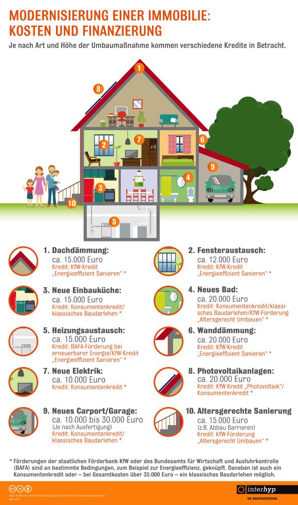 Photo of Richtig finanziert: Vom Dach bis zum Keller