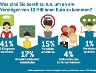 Der Traum der Deutschen: Multimillionär werden