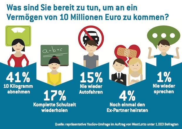 Photo of Der Traum der Deutschen: Multimillionär werden