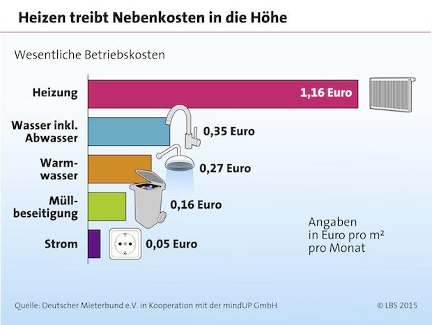 Photo of Wohnkosten sind leicht gestiegen
